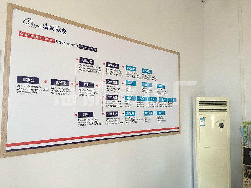 海丽moplay厂办公一角-组织架构图